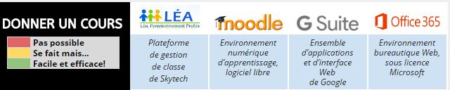 Le cégep Édouard-Montpetit vous offre de multiples outils pour gérer vos cours. Que ce soit Léa, Moodle, G suite ou Office 365, ces plateformes peuvent toutes vous être utiles à […]